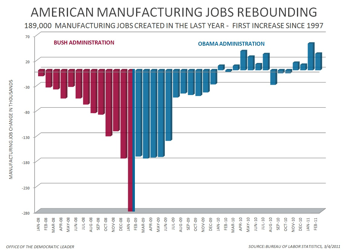 American Manufacturing Is Booming